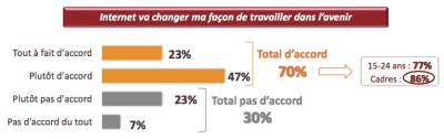 Pour une majorité de français internet va changer notre façon de travailler dans l'avenir