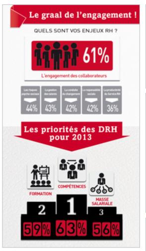 Pour 2013, la gestion des compétences est la priorité pour 63 % des DRH, suivie de la gestion de la formation pour 59 % et du pilotage de la masse salariale pour 56 % des répondants.